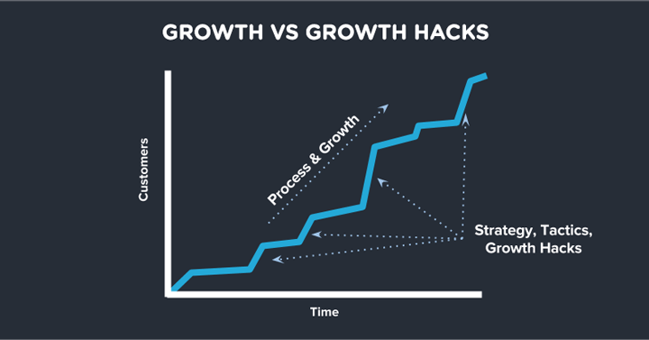 Growth vs. Growth Hacks