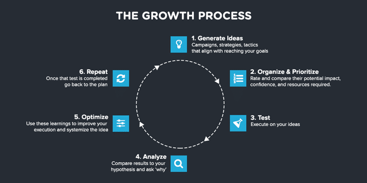 The Growth Hack Process