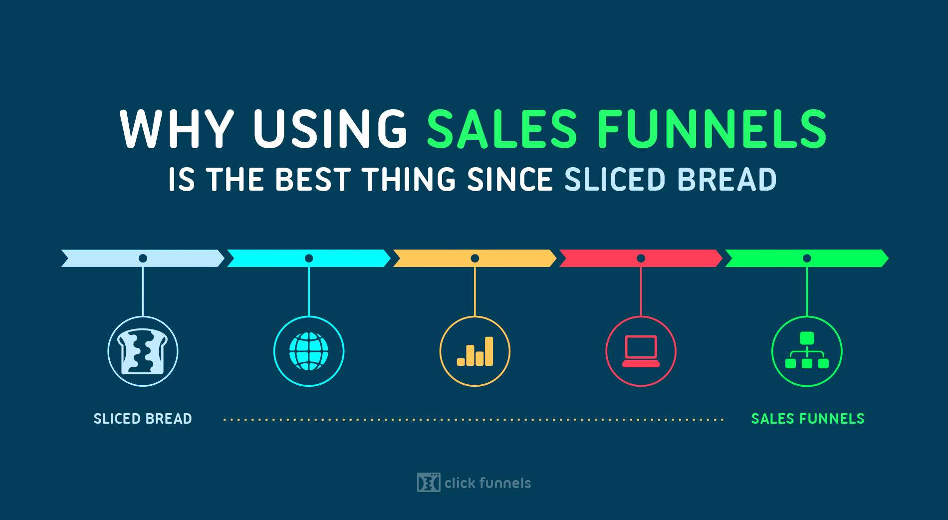 Why Using Sales Funnels Are The Best Thing Since Sliced Bread