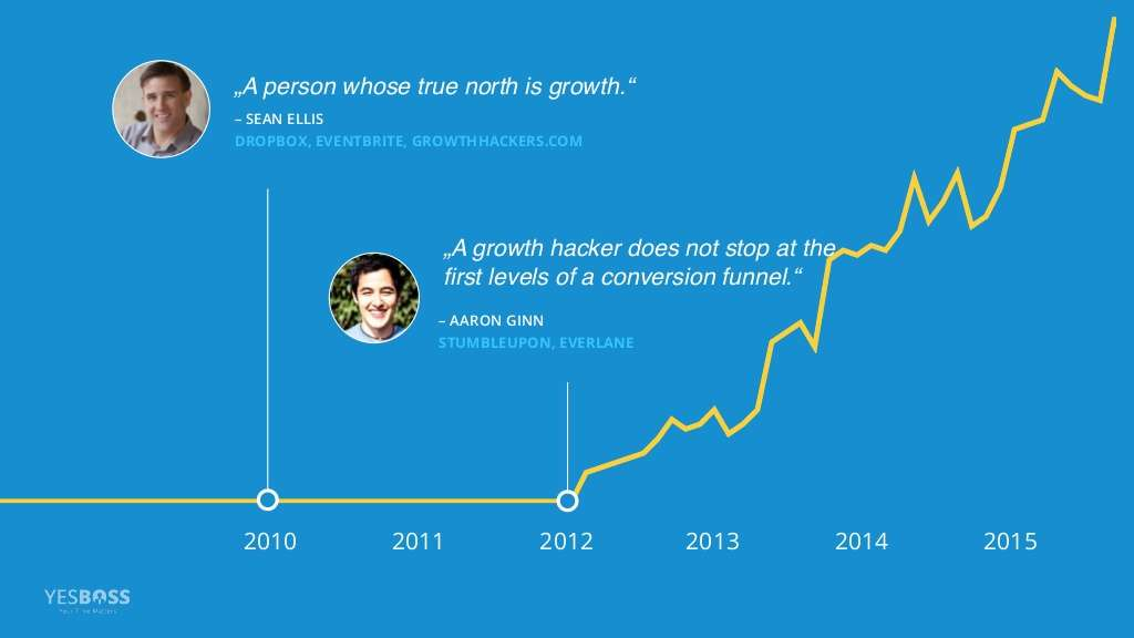 A growth hacker is a person whose true north is growth