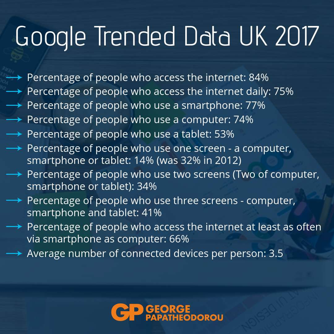 Google Trended Data UK 2017