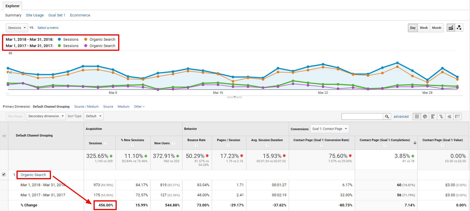 Organic Traffic Growth: March 2017 - 2018