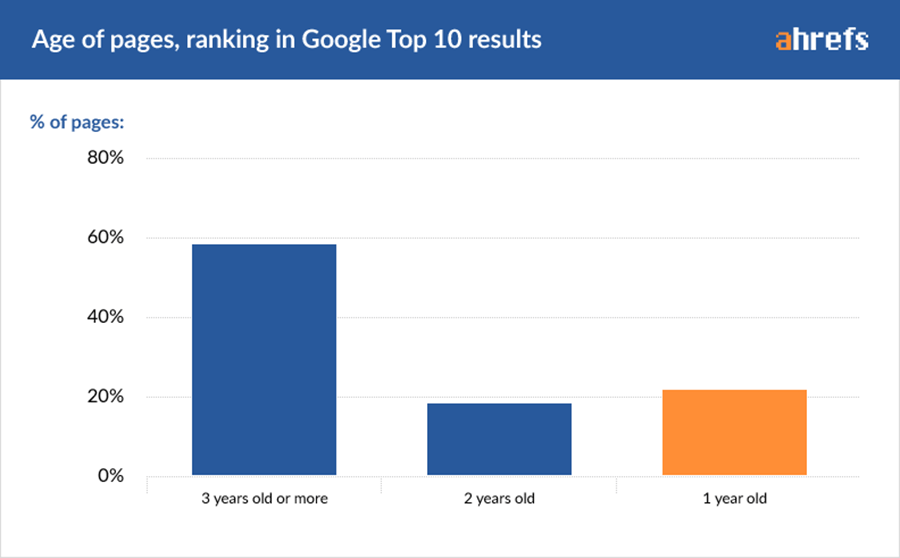 60% of the pages ranking in the top 10 ranking positions (first page of Google) are over 3 years old