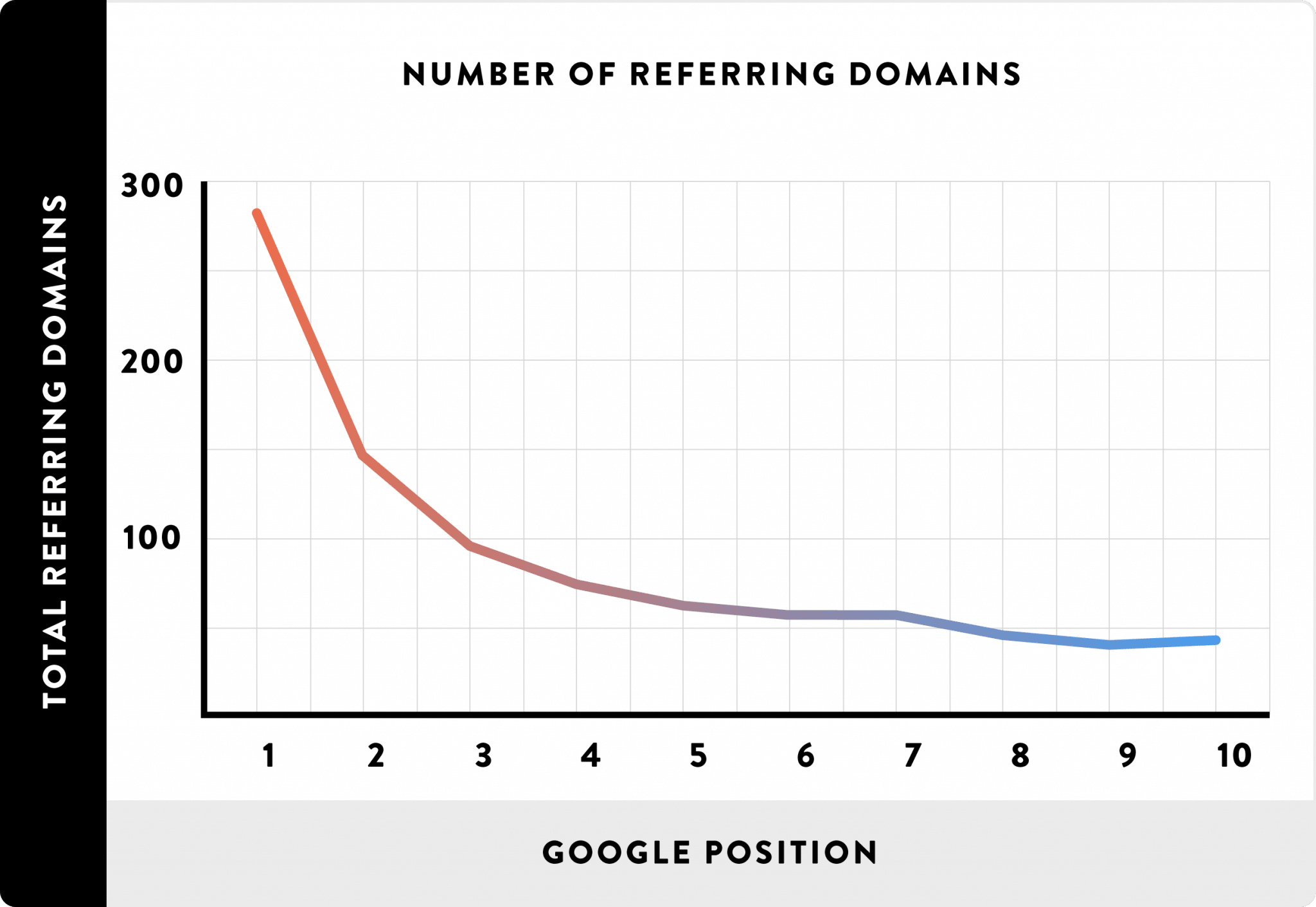 Number of Referring Domains Correlate With Rankings