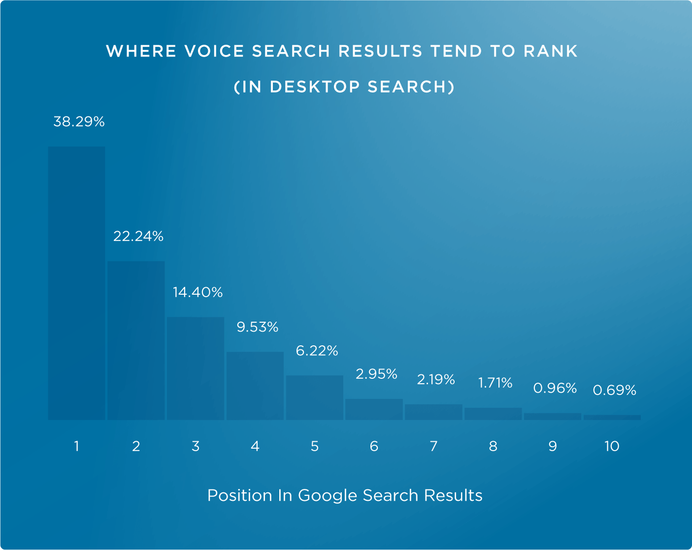 75% of voice search results rank in the top 3 for that query
