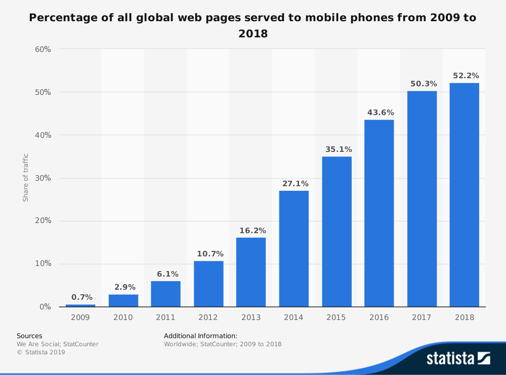 52.2% of all website traffic was generated through mobile traffic in 2018
