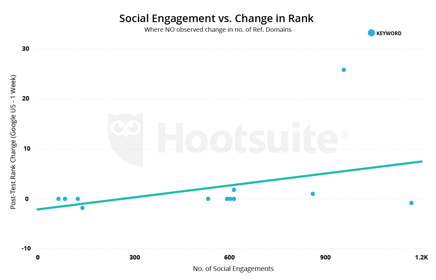There is a positive correlation between social engagements and change in rank