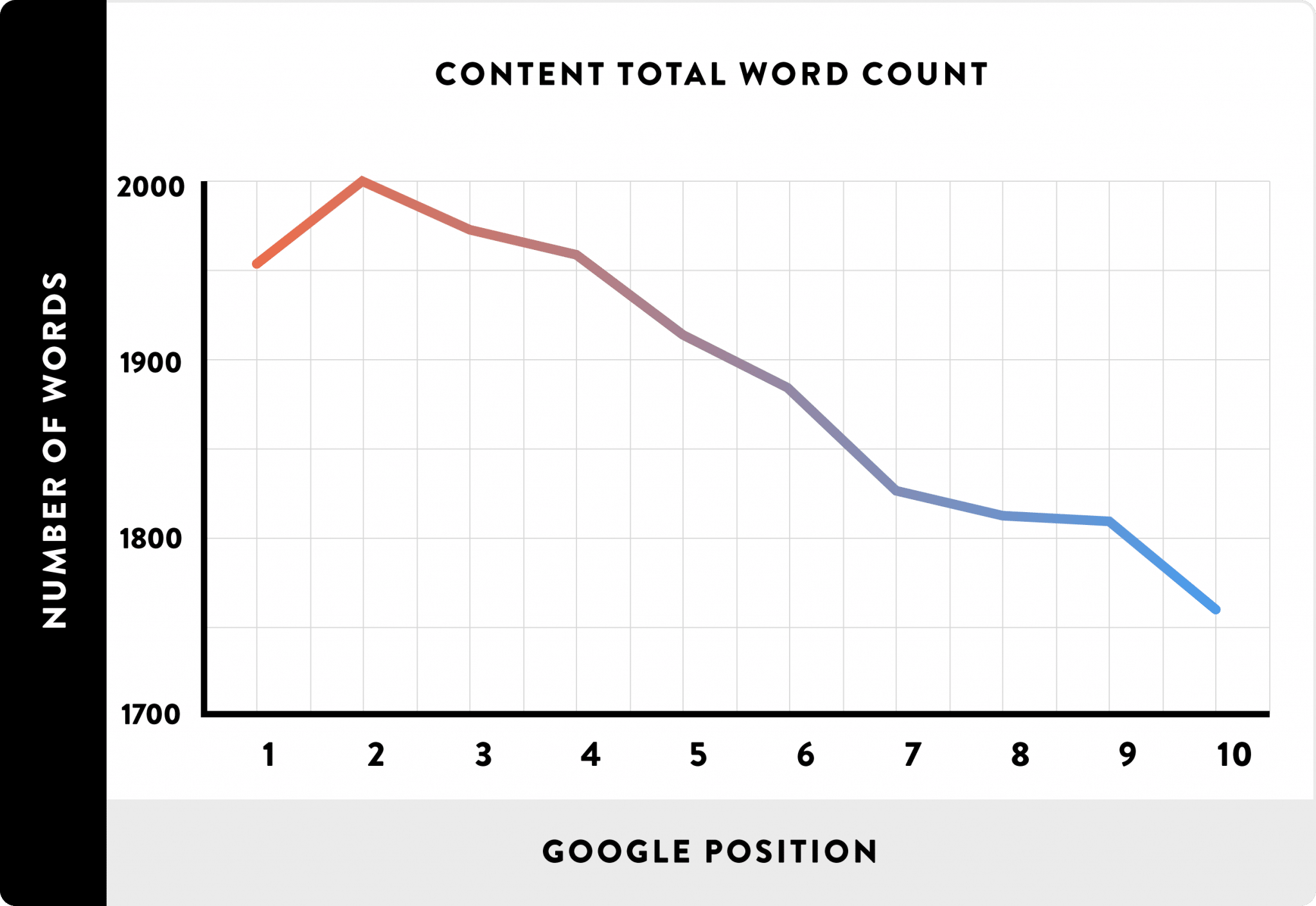 Long-Form Ranks Higher in Google's Search Results Than Short-Form Content